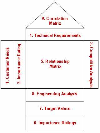 quality function deployment, QFD, qfd,Akao,HOQ,House of Quality,QFD Consulting,QFD Training,Quality Function Deployment,VOC